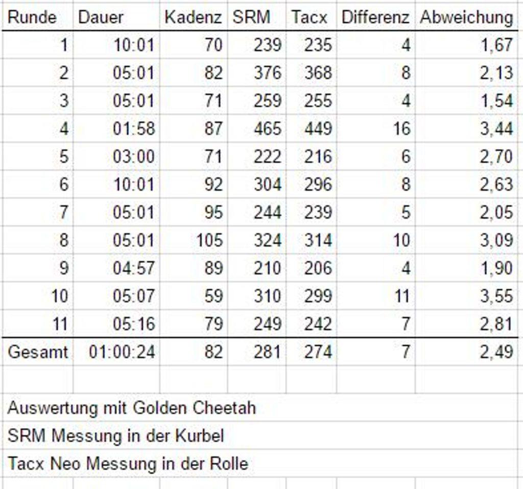 Ergebnisse im Vergleich Tacx Neo und SRM Leistungsmessung